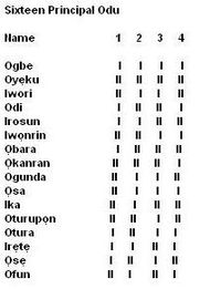 Ifá divination and its four digit binary code.