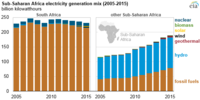 Energy sources in sub-Saharan Africa. Fossil Fuels and hydroelectric power make up the largest share of sub-Saharan African electricity.