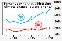 """Democrats (blue) and Republicans (red) have long differed in views of the importance of addressing climate change, with the gap widening in the late 2010s mainly through Democrats' share increasing by more than 30 points while Republican views changed relatively little. (Discontinuity resulted from survey changing in 2015 from reciting """"global warming"""" to """"climate change"""".)"""