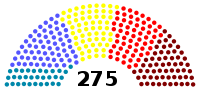Structure of the Federal Parliament of Somalia.