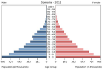 Population per age group