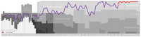 Historical chart of league performance of Red Bull Salzburg and their predecessor