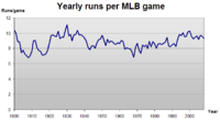 Graph showing, by year, the average number of runs per MLB game