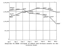 Between April and November 1918, the Allies increased their front-line rifle strength while German strength fell by half.