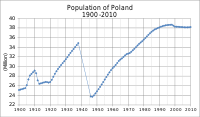 Population of Poland from 1900 to 2010 in millions of inhabitants