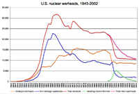 United States and weapons of mass destruction