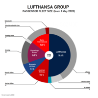 Lufthansa Group passenger fleet size including subsidiaries and excluding cargo (wholly owned)