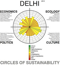 Urban sustainability analysis of the greater urban area of the city using the 'Circles of Sustainability' method of the UN Global Compact Cities Programme.