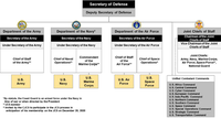 Organization of the United States Army within the Department of Defense