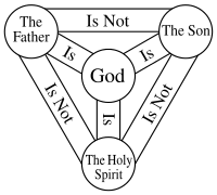The Trinity is the belief that God is one God in three persons: the Father, the Son (Jesus), and the Holy Spirit.