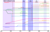 Historical chart of the main Protestant branches
