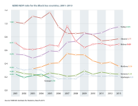 Gross domestic expenditure on R&D (GERD)to GDP ratio for the Black Sea countries, 2001–2013. Source: UNESCO Science Report: towards 2030 (2015), Figure 12.3