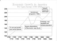 Economic growth in America per capita income. Index with 1700 set as 100.