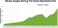 Money supply decreased a lot between Black Tuesday and the Bank Holiday in March 1933 when there were massive bank runs across the United States.