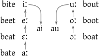 Graphic representation of the Great Vowel Shift, showing how the pronunciation of the long vowels gradually shifted, with the high vowels i: and u: breaking into diphthongs and the lower vowels each shifting their pronunciation up one level