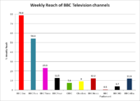 Weekly reach of the BBC's domestic television channels 2011–12