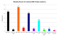 Weekly reach of the BBC's national radio stations, both on analogue and digital.