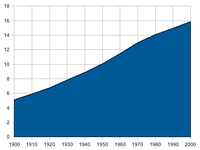 Population of the Netherlands from 1900 to 2000
