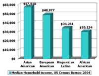 Median household income along ethnic lines in the United States