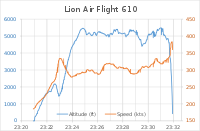 Flight JT610 Altitude and Speed