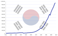 Between 1962 and 1994, the South Korean economy grew at an average of 10% annually, fueled by annual export growth of 20%, in a period called the Miracle on the Han River.