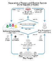 Separation of powers and the election system of South Korea