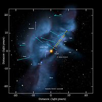 Beyond the heliosphere is the interstellar medium, consisting of various clouds of gases. The Solar System currently moves through the Local Interstellar Cloud.