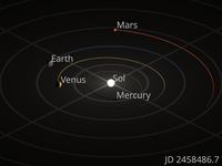 Orrery showing the motions of the inner four planets. The small spheres represent the position of each planet on every Julian day, beginning July 6, 2018 (aphelion) and ending January 3, 2019 (perihelion).