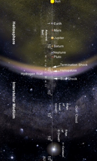 From the Sun to the nearest star: The Solar System on a logarithmic scale in astronomical units (AU)