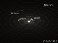 Orrery showing the motions of the outer four planets. The small spheres represent the position of each planet on every 100 Julian days, beginning January 21, 2023 (Jovian perihelion) and ending December 2, 2034 (Jovian perihelion).