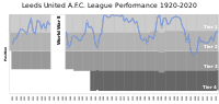 A chart showing the progress of Leeds United through the English football league system