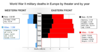 World War II military deaths in Europe by theater and by year. Nazi Germany suffered 80% of its military deaths in the Eastern Front.