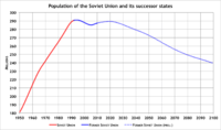 Population of the Soviet Union (red) and the post-Soviet states (blue) from 1961 to 2009 as well as projection (dotted blue) from 2010 to 2100