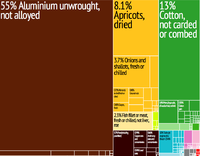 Graphical depiction of Tajikistan's product exports in 28 colour-coded categories
