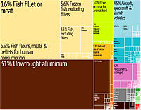 Graphical depiction of Iceland's product exports in 28 colour-coded categories