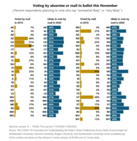 Chart of July 2020 opinion survey on likelihood of voting by mail in November election, compared to 2016