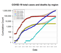 Timeline of the COVID-19 pandemic in January 2020