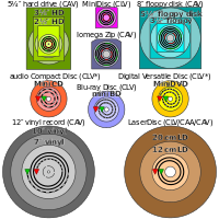 Comparison of several forms of disk storage showing tracks (not-to-scale); green denotes start and red denotes end. Some CD-R(W) and DVD-R(W)/DVD+R(W) recorders operate in ZCLV, CAA or CAV modes.