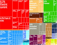 Graphical depiction of Bosnia and Herzegovina's product exports in 28 color-coded categories