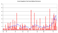 An innings-by-innings breakdown of Sangakkara's Test match batting career, showing runs scored (red bars) and the average of the last ten innings (blue line).