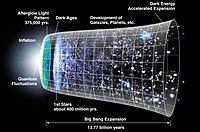 Chronology of the universe
