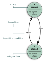 This state diagram shows how UML can be used for designing a door system that can only be opened and closed