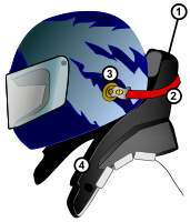 1. HANS device, 2. Tether (one per side), 3. Helmet anchor (one per side), and 4. Shoulder support.