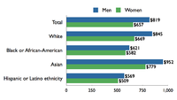 Median weekly earnings of full-time wage and salary workers, by sex, race, and ethnicity, U.S., 2009