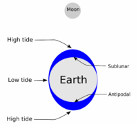 High tides (blue) at the nearest and furthest points of the Earth from the Moon