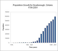 Population growth for Scarborough, 1796–2001