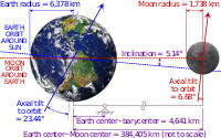 Earth–Moon system (schematic)
