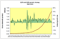 GDP and GDP growth