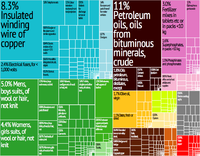 A proportional representation of Tunisia's exports in 2012.
