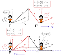 Derivations of the Lorentz transformations